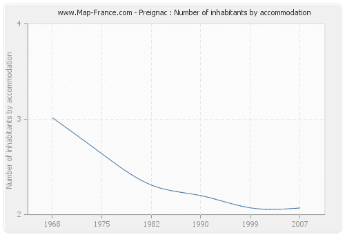 Preignac : Number of inhabitants by accommodation