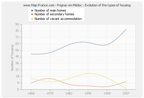 Prignac-en-Médoc : Evolution of the types of housing