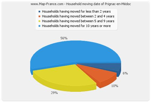 Household moving date of Prignac-en-Médoc
