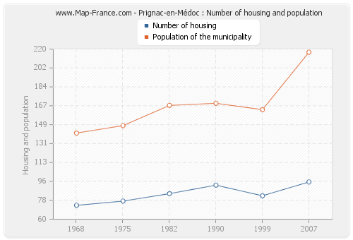 Prignac-en-Médoc : Number of housing and population