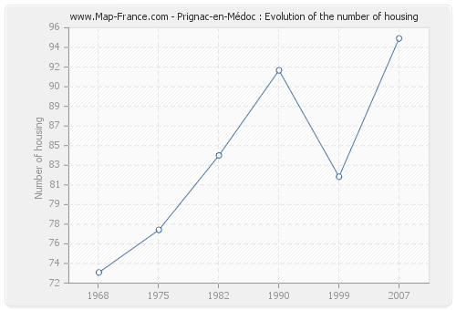Prignac-en-Médoc : Evolution of the number of housing