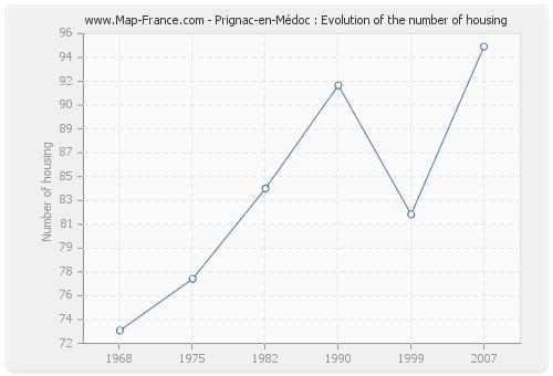 Prignac-en-Médoc : Evolution of the number of housing