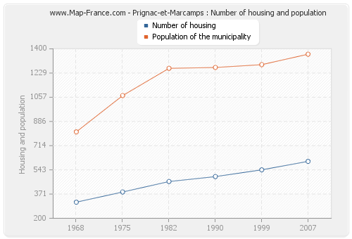 Prignac-et-Marcamps : Number of housing and population