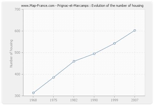 Prignac-et-Marcamps : Evolution of the number of housing