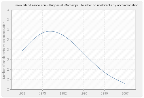 Prignac-et-Marcamps : Number of inhabitants by accommodation