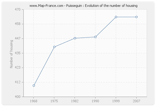 Puisseguin : Evolution of the number of housing