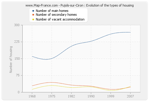 Pujols-sur-Ciron : Evolution of the types of housing