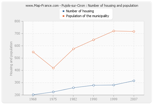 Pujols-sur-Ciron : Number of housing and population