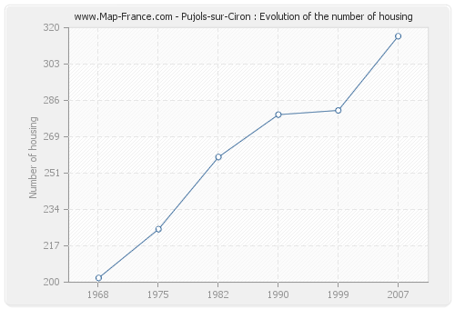Pujols-sur-Ciron : Evolution of the number of housing