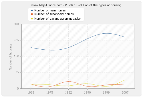 Pujols : Evolution of the types of housing