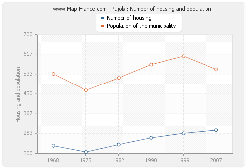 Pujols : Number of housing and population