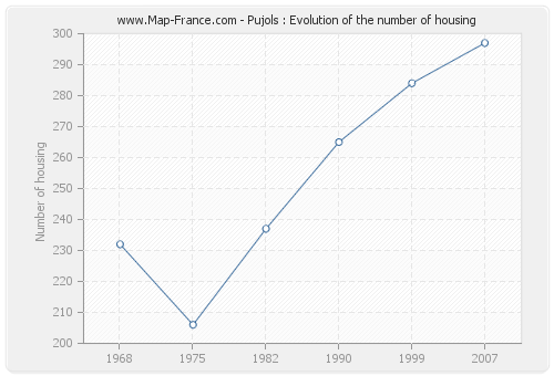 Pujols : Evolution of the number of housing