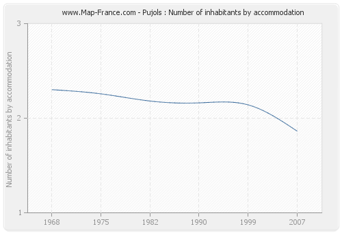 Pujols : Number of inhabitants by accommodation