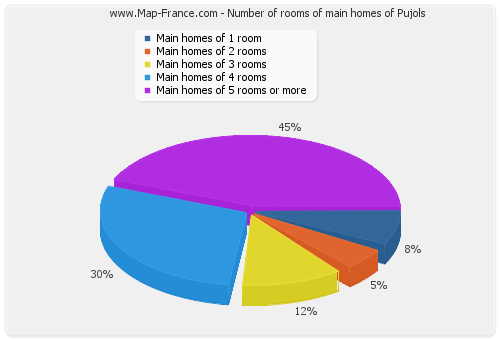 Number of rooms of main homes of Pujols