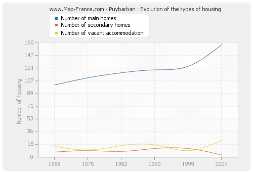 Puybarban : Evolution of the types of housing