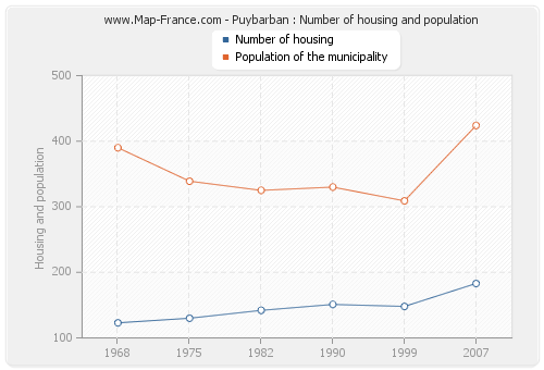 Puybarban : Number of housing and population