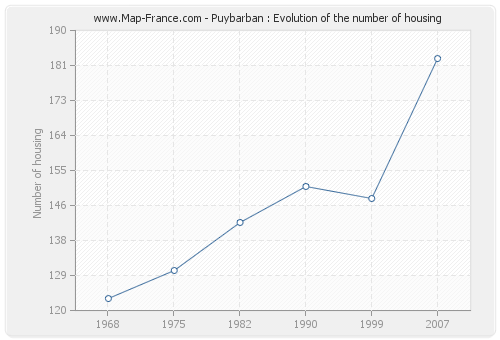 Puybarban : Evolution of the number of housing