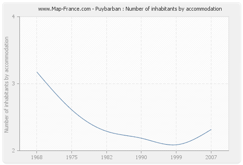 Puybarban : Number of inhabitants by accommodation