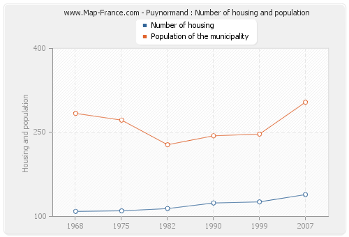 Puynormand : Number of housing and population