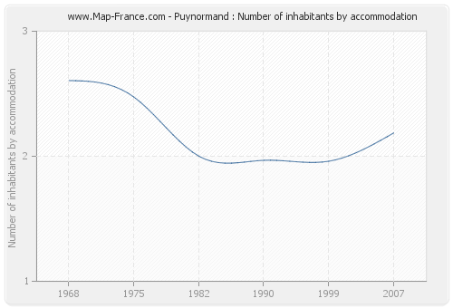 Puynormand : Number of inhabitants by accommodation