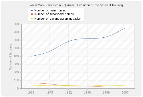 Quinsac : Evolution of the types of housing