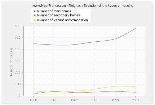 Reignac : Evolution of the types of housing
