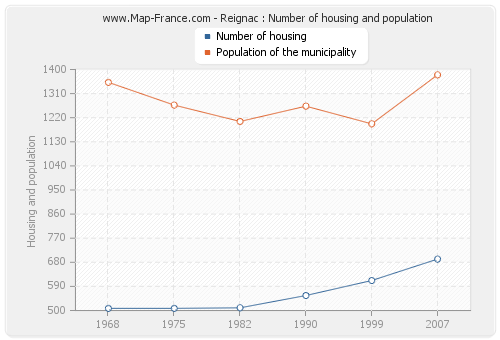 Reignac : Number of housing and population