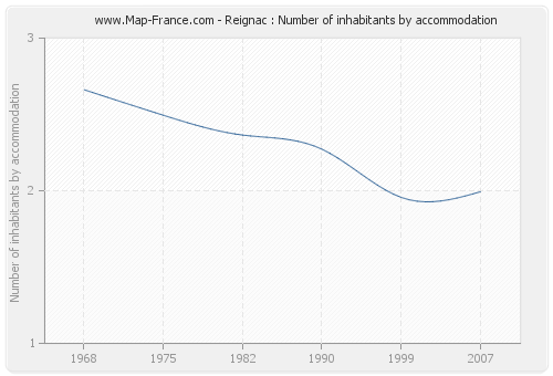 Reignac : Number of inhabitants by accommodation