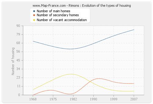 Rimons : Evolution of the types of housing