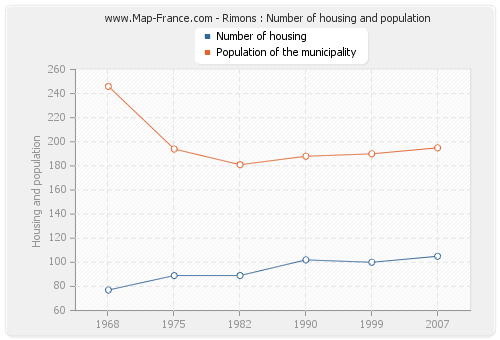 Rimons : Number of housing and population