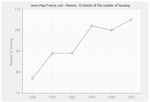 Rimons : Evolution of the number of housing