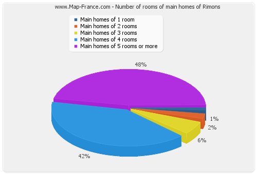 Number of rooms of main homes of Rimons