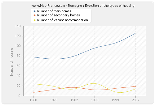Romagne : Evolution of the types of housing