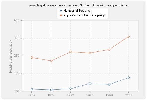 Romagne : Number of housing and population