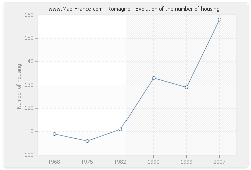 Romagne : Evolution of the number of housing