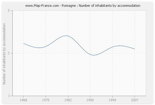 Romagne : Number of inhabitants by accommodation