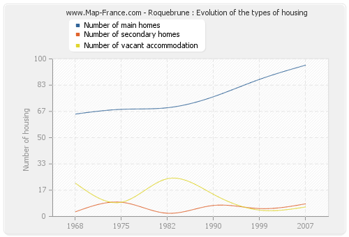 Roquebrune : Evolution of the types of housing