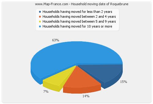 Household moving date of Roquebrune