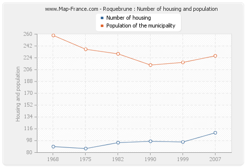 Roquebrune : Number of housing and population