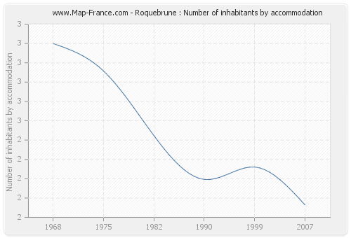 Roquebrune : Number of inhabitants by accommodation