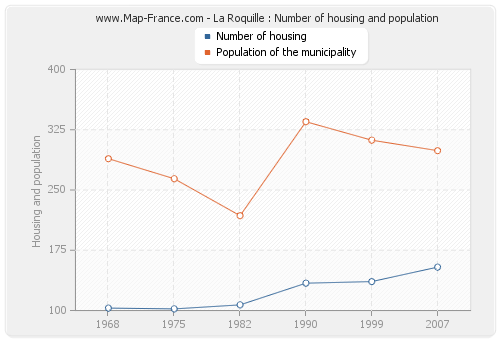 La Roquille : Number of housing and population