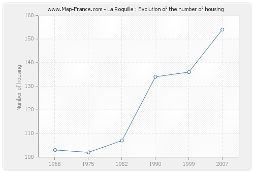 La Roquille : Evolution of the number of housing