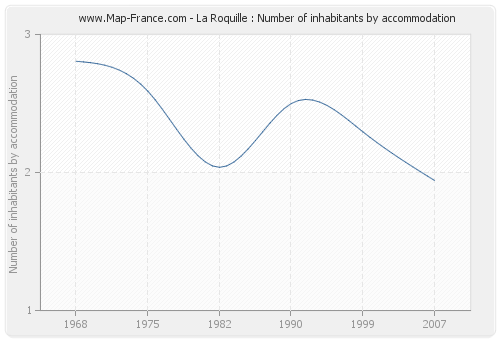 La Roquille : Number of inhabitants by accommodation