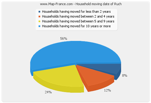 Household moving date of Ruch