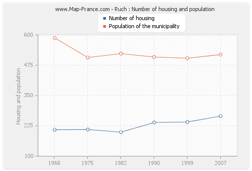 Ruch : Number of housing and population