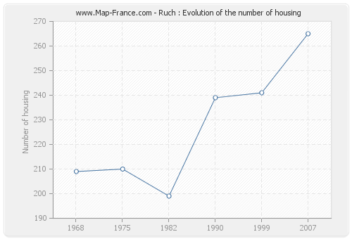 Ruch : Evolution of the number of housing
