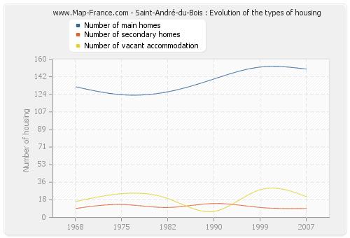 Saint-André-du-Bois : Evolution of the types of housing