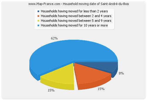 Household moving date of Saint-André-du-Bois