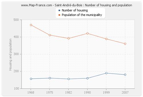 Saint-André-du-Bois : Number of housing and population