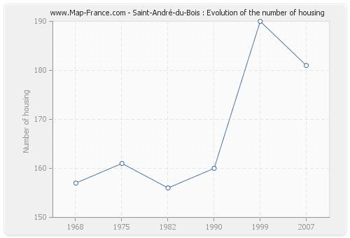 Saint-André-du-Bois : Evolution of the number of housing